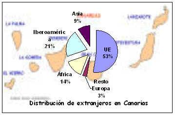 inmigracion en canarias: